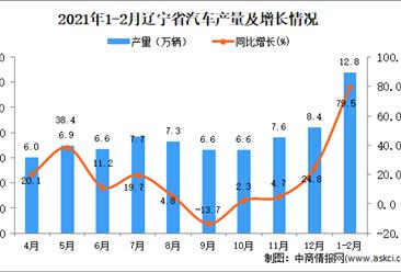 2021年1-2月辽宁省汽车产量数据统计分析