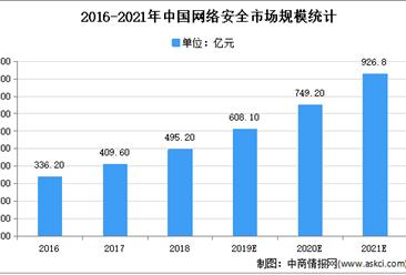 2021年中国网络安全市场规模及发展趋势预测分析