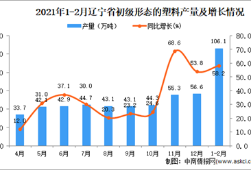 2021年1-2月辽宁省初级形态的塑料产量数据统计分析