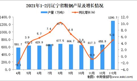 2021年1-2月辽宁省粗钢产量数据统计分析