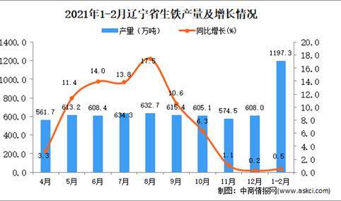 2021年1-2月辽宁省生铁产量数据统计分析