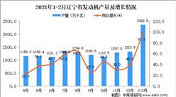 2021年1-2月辽宁省发动机产量数据统计分析