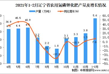 2021年1-2月辽宁省农用氮磷钾化肥产量数据统计分析