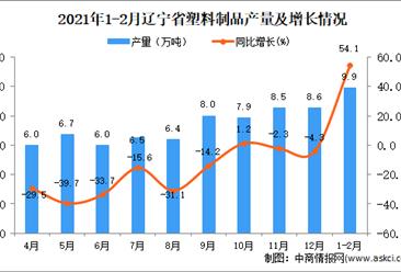 2021年1-2月辽宁省塑料制品产量数据统计分析