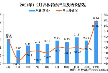 2021年1-2月吉林省纱产量数据统计分析