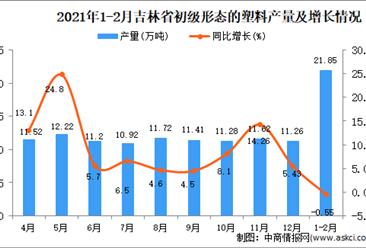 2021年1-2月吉林省初级形态的塑料产量数据统计分析