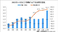 2021年1-2月遼寧省磷礦石產量數據統計分析