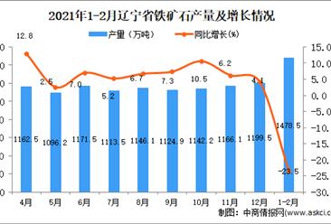 2021年1-2月辽宁省铁矿石产量数据统计分析