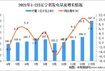 2021年1-2月辽宁省发电量数据统计分析