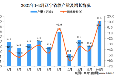 2021年1-2月辽宁省纱产量数据统计分析