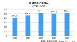 2020年中国新疆棉花种植面积及产量情况分析(图)