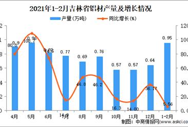 2021年1-2月吉林省铝材产量数据统计分析