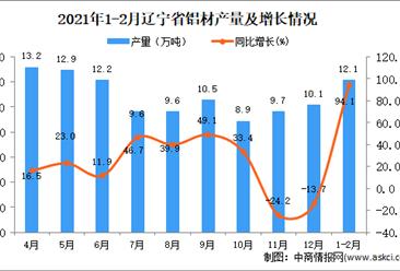 2021年1-2月辽宁省铝材产量数据统计分析