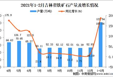 2021年1-2月吉林省铁矿石产量数据统计分析