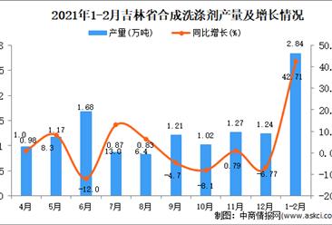2021年1-2月吉林省合成洗涤剂产量数据统计分析