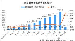 2021年1-2月北京房地产市场运行情况:销售回暖 房价涨幅扩大(图)