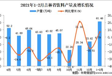 2021年1-2月吉林省饮料产量数据统计分析