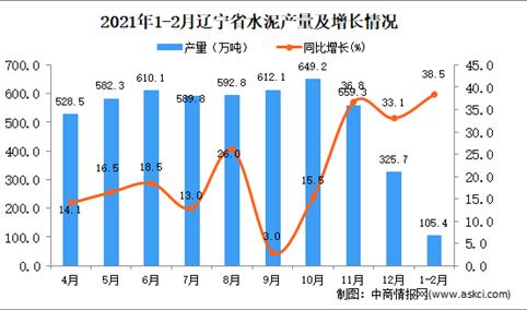 2021年1-2月辽宁省水泥产量数据统计分析
