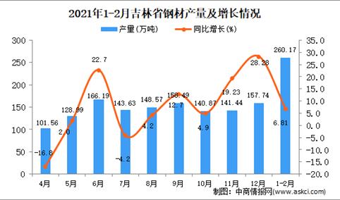 2021年1-2月吉林省钢材产量数据统计分析