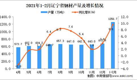 2021年1-2月辽宁省钢材产量数据统计分析