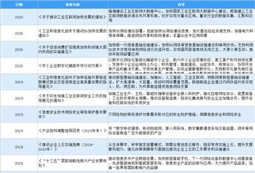 2021年中国网络安全和信息化行业最新政策汇总一览(图)