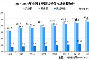 2021年中国网络设备市场现状及发展趋势预测分析