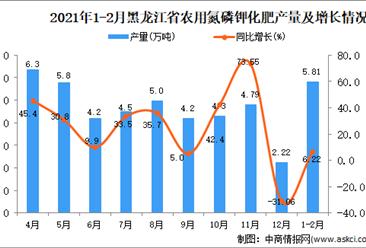2021年1-2月黑龙江省农用氮磷钾化肥产量数据统计分析