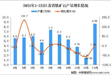 2021年1-2月江苏省铁矿石产量数据统计分析