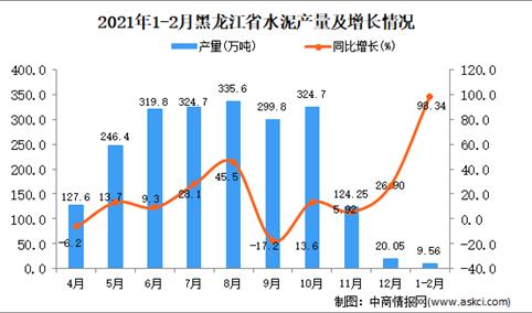2021年1-2月黑龙江省水泥产量数据统计分析