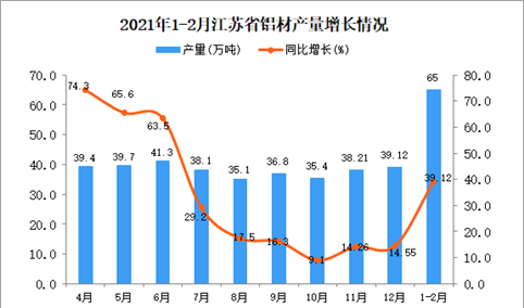 2021年1-2月江苏省铝材产量数据统计分析