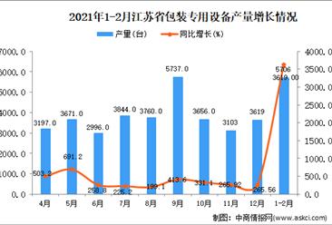 2021年1-2月江苏省包装专用设备产量数据统计分析