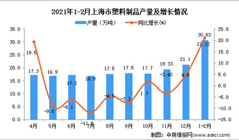 2021年1-2月上海市塑料制品产量数据统计分析