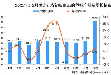 2021年1-2月黑龙江省初级形态的塑料产量数据统计分析