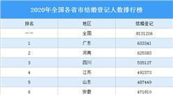2020年全国各省市结婚登记人数排行榜:广东结婚人数最多(图)