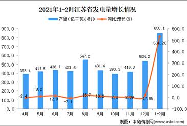 2021年1-2月江苏省发电量数据统计分析