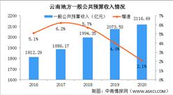 2020年云南统计公报:GDP总量24522亿 固定资产投资增长7.7%(附图表)