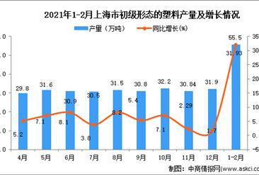2021年1-2月上海市初级形态的塑料产量数据统计分析