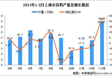 2021年1-2月上海市饮料产量数据统计分析