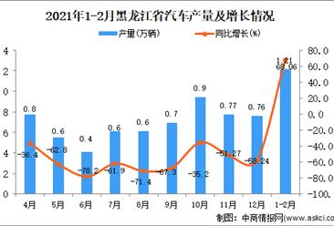 2021年1-2月黑龙江省汽车产量数据统计分析