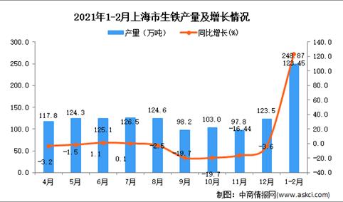 2021年1-2月上海市生铁产量数据统计分析