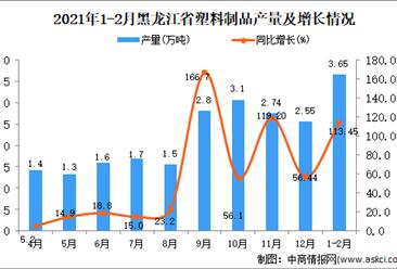 2021年1-2月黑龙江省塑料制品产量数据统计分析