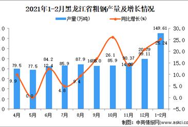 2021年1-2月黑龙江省粗钢产量数据统计分析