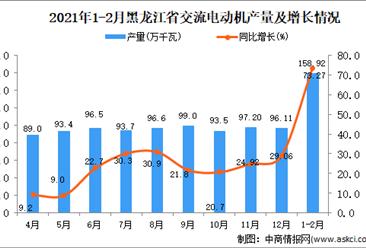 2021年1-2月黑龙江省交流电动机产量数据统计分析