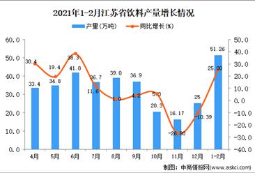 2021年1-2月江苏省饮料产量数据统计分析
