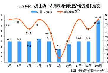 2021年1-2月上海市农用氮磷钾化肥产量数据统计分析