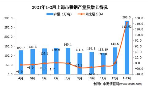 2021年1-2月上海市粗钢产量数据统计分析