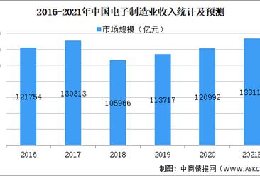 2021年中国消费电子行业市场规模及发展趋势预测分析(图)