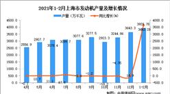 2021年1-2月上海市发动机产量数据统计分析