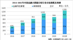 2021年中国金融大数据分析行业市场规模及行业发展前景分析预测(图)
