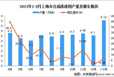 2021年1-2月上海市合成洗涤剂产量数据统计分析